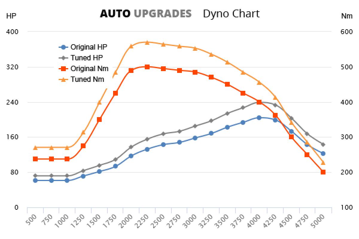 2009-2015 C250 CDI +35HP +70Nm