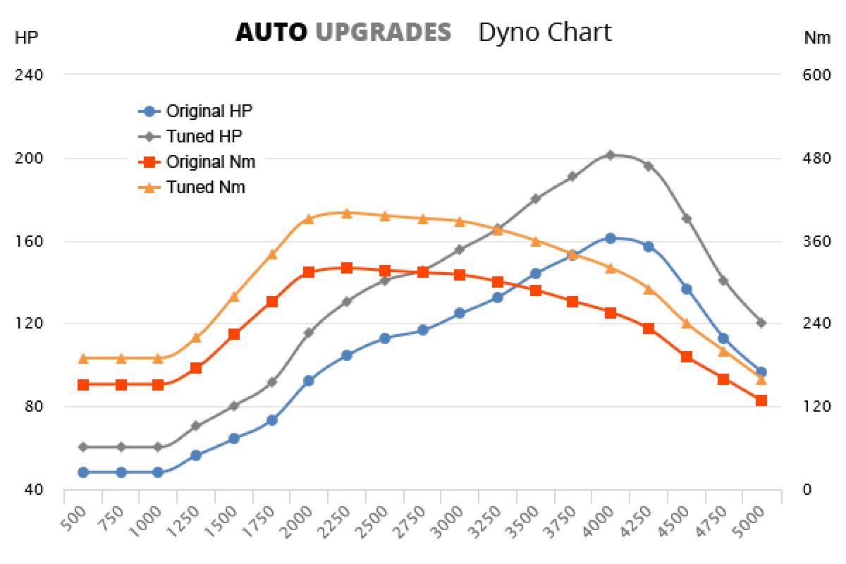 2011-2016 2.0 TDIe +40HP +80Nm