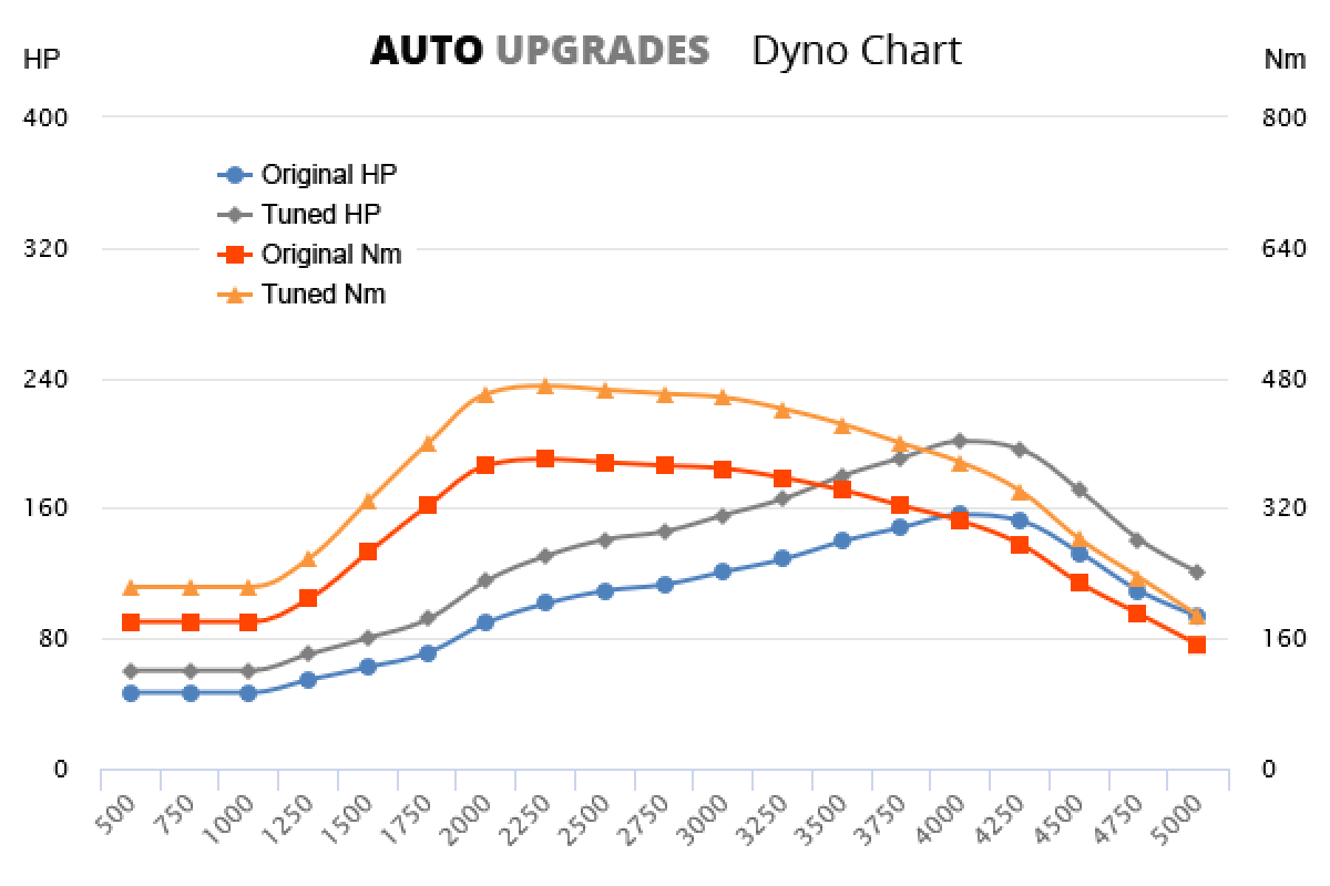 2006-2011 3.0 TDCi +45HP +90Nm