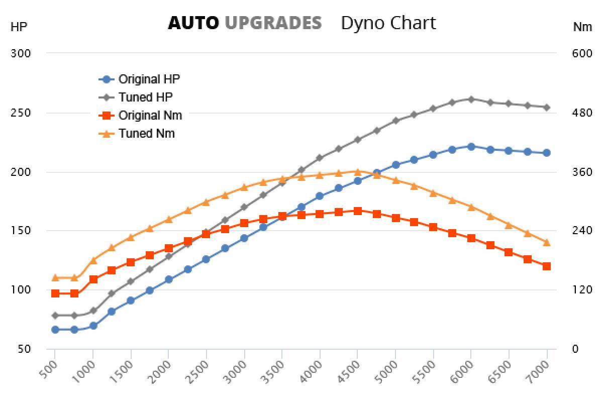 1998-2006 1.8T 165kW +40HP +80Nm