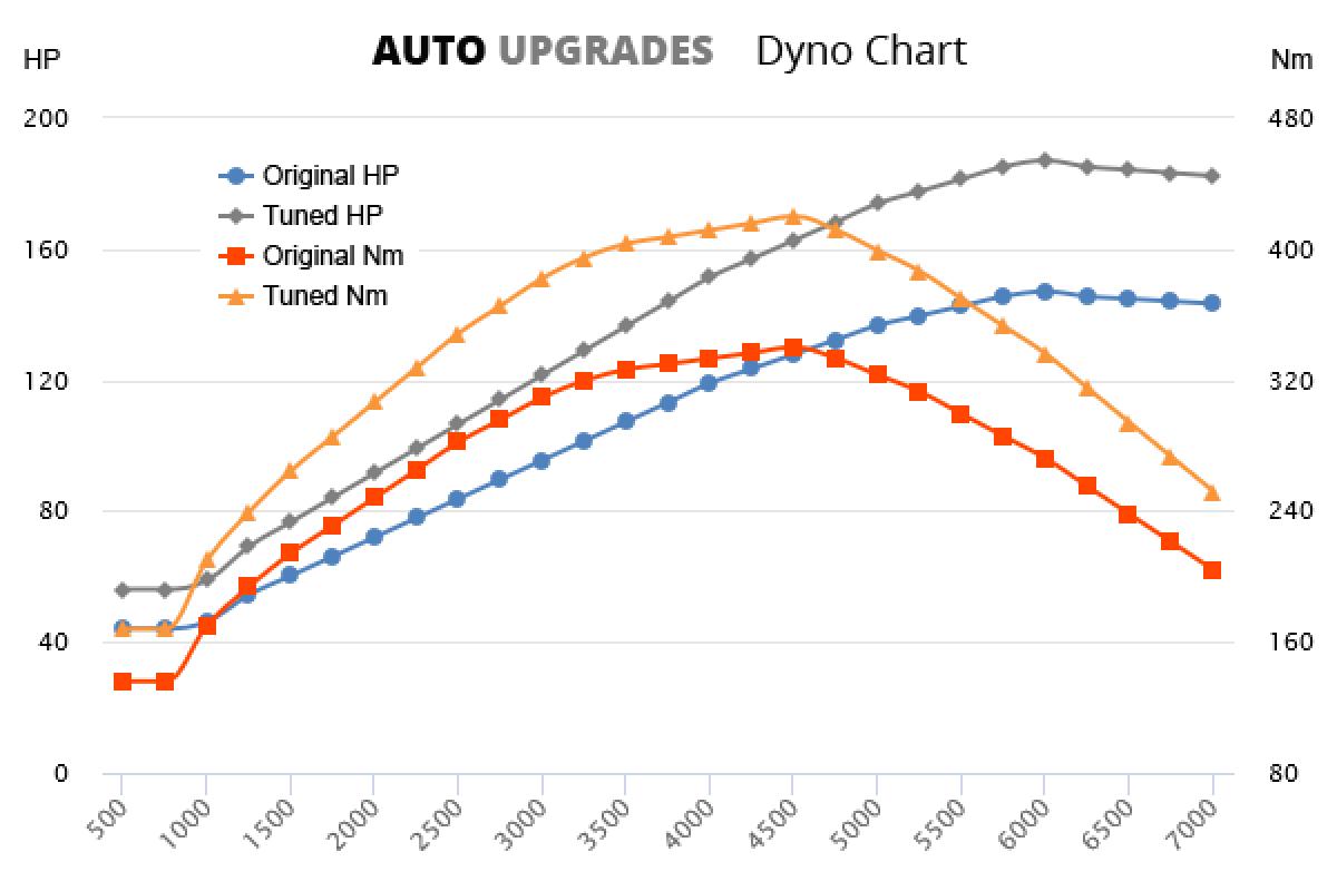 2016- 2.0 TDI 147bhp +40HP +80Nm