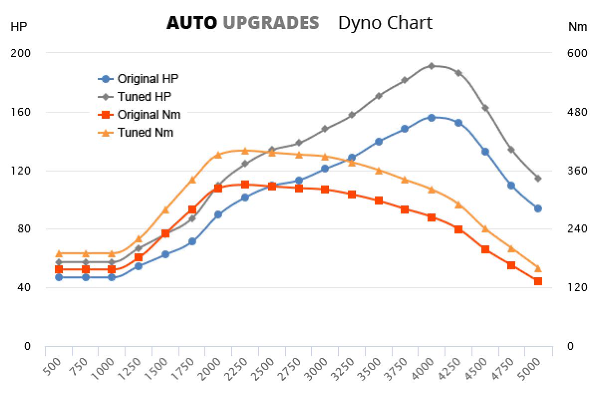 2000-2006 316 CDI +35HP +70Nm