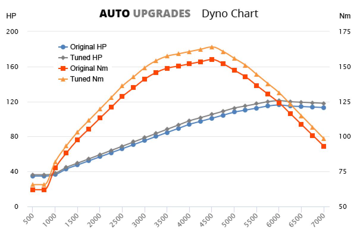 2004-2012 A170 +5HP +9Nm