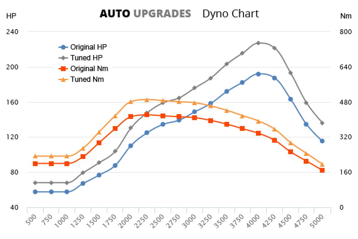 2010-2014 2.2 CRDi +35HP +70Nm