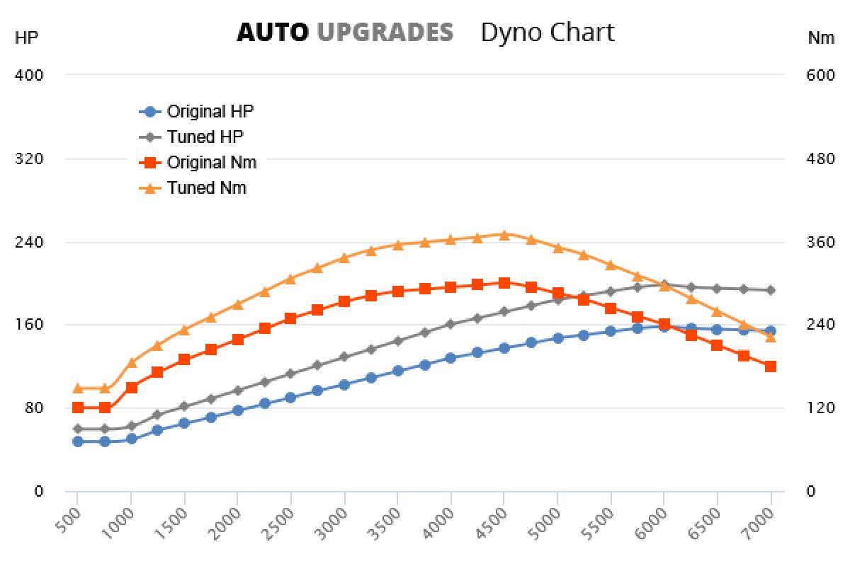 2010–2016 Amarok 2.0 TSI +40HP +70Nm