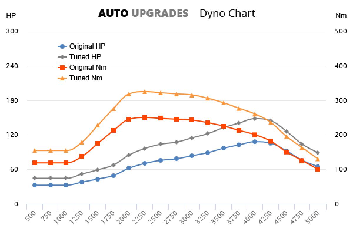 2013- 1.6 TDI 108bhp +40HP +75Nm