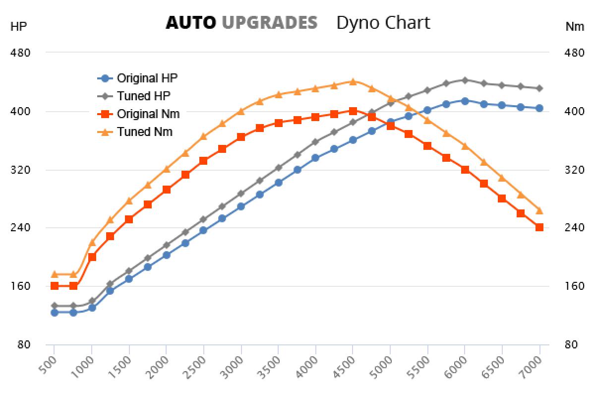 2007-2013 M3 +28HP +40Nm