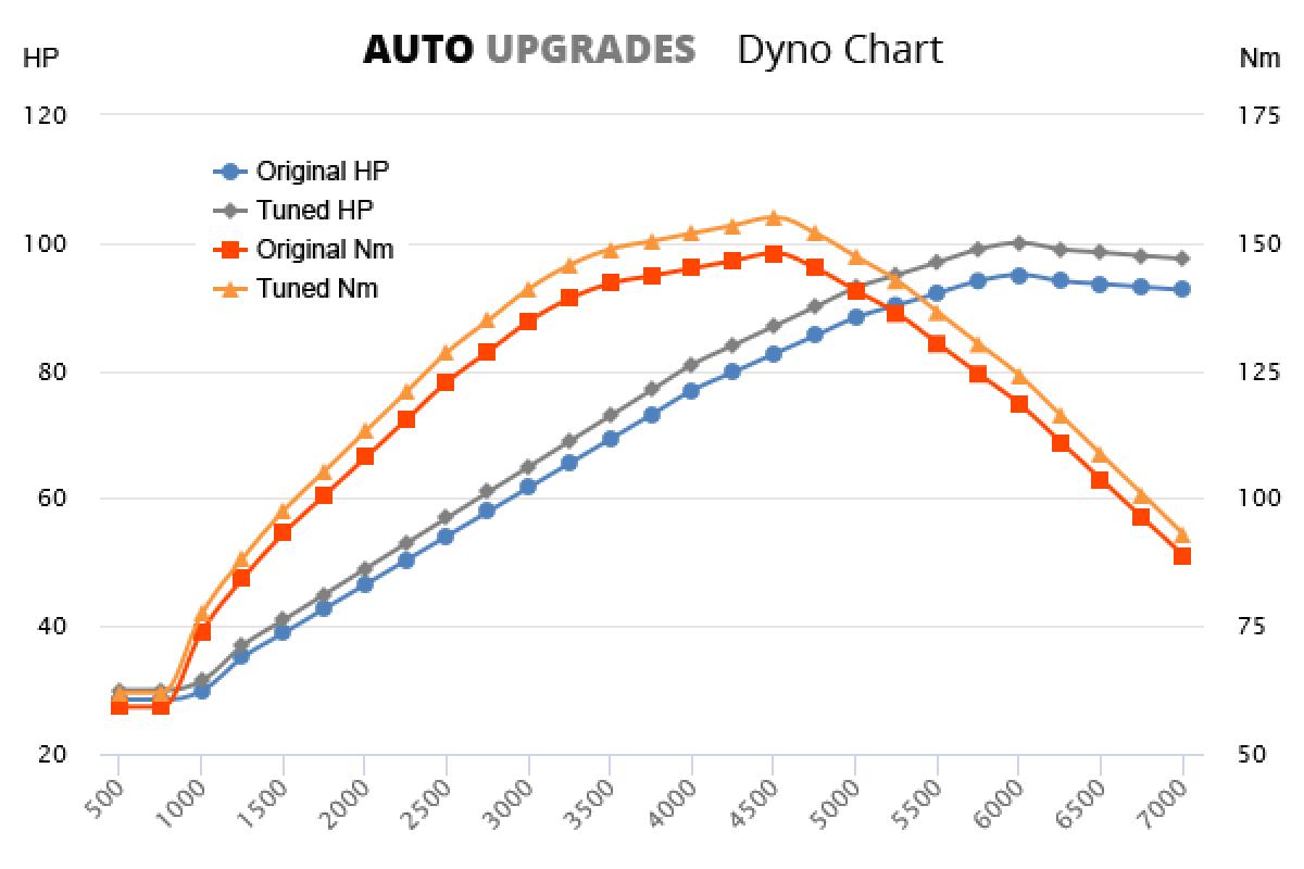 2002-2008 1.6 +5HP +7Nm