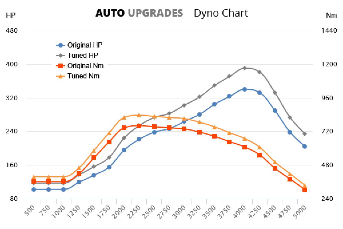2009-2015 4.2 TDI 250kW +50HP +75Nm