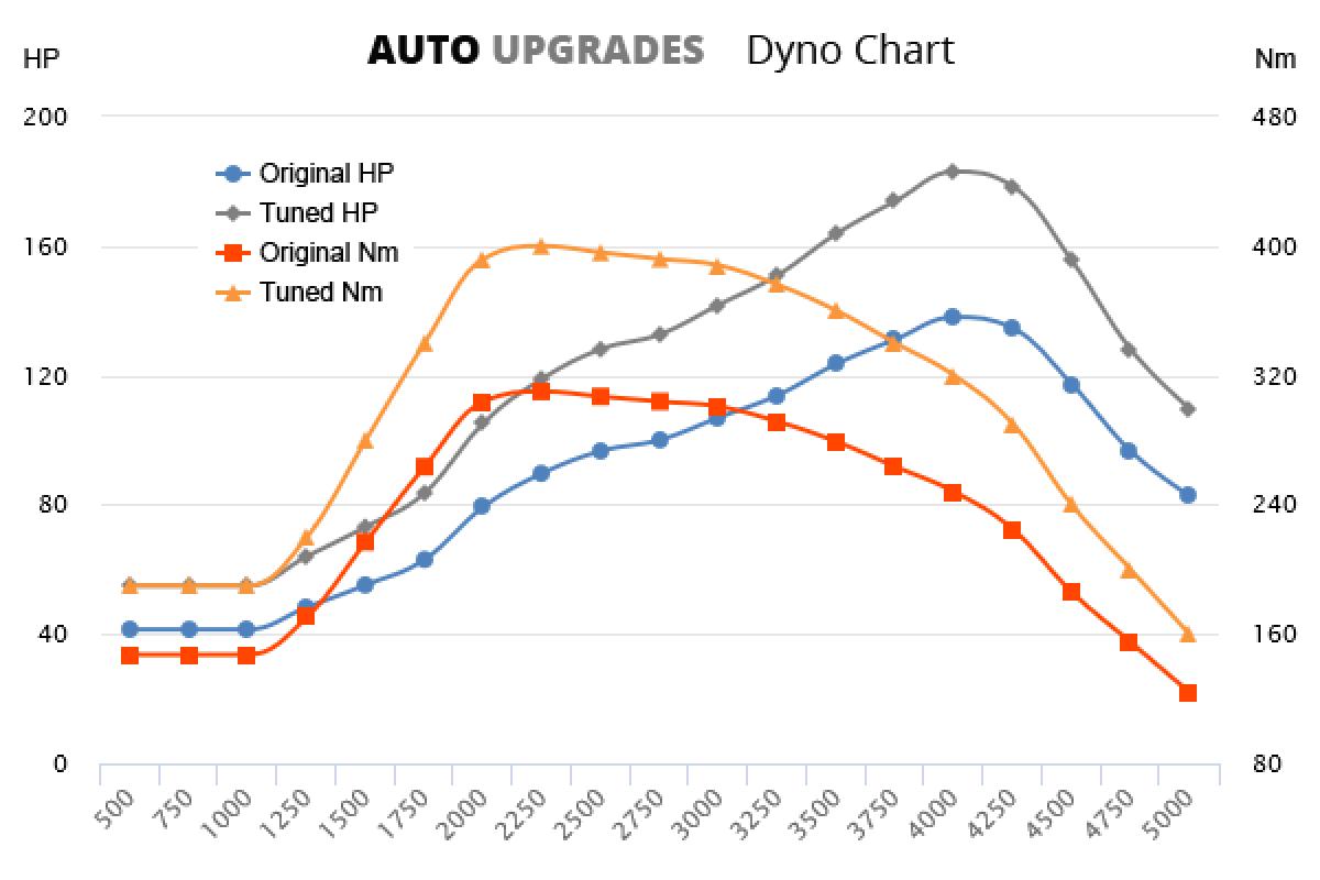 2006-2010 2.0 CRD +45HP +90Nm