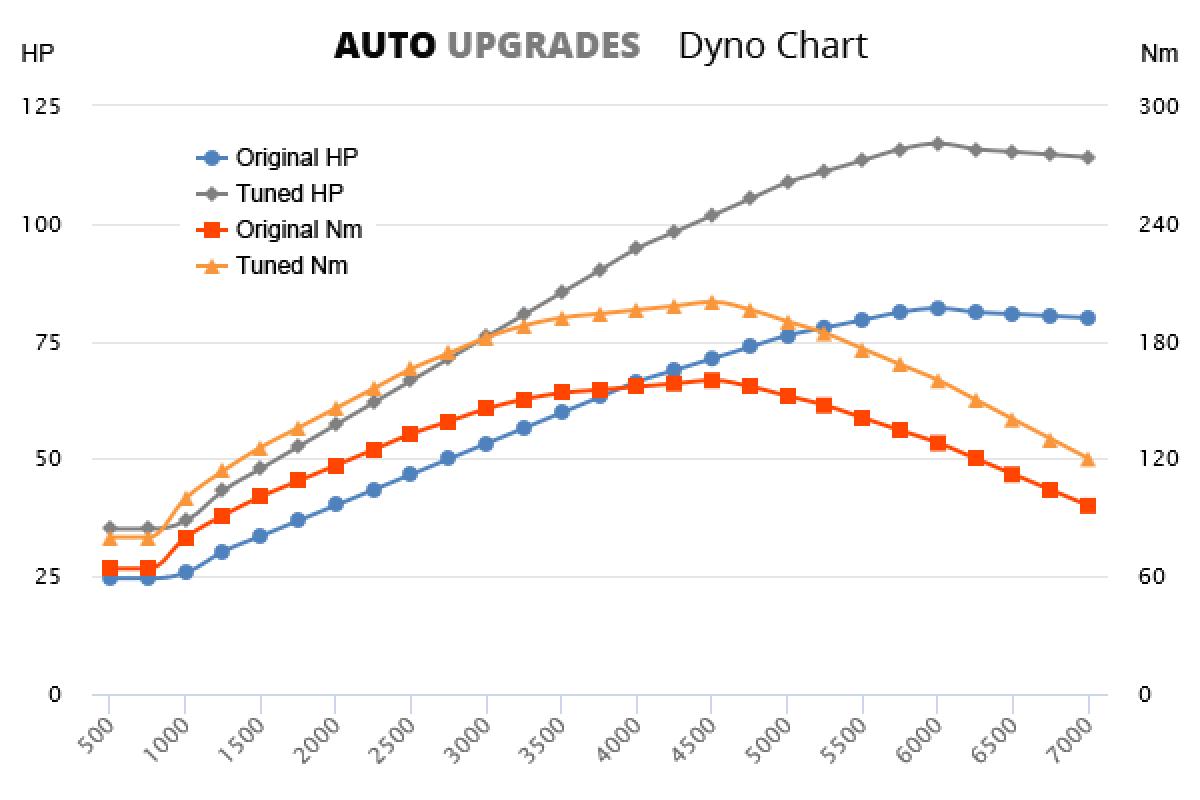 2010-2015 1.2 TSI +35HP +40Nm