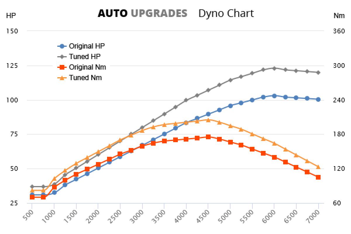 2011-2015 1.2 TSI +20HP +30Nm