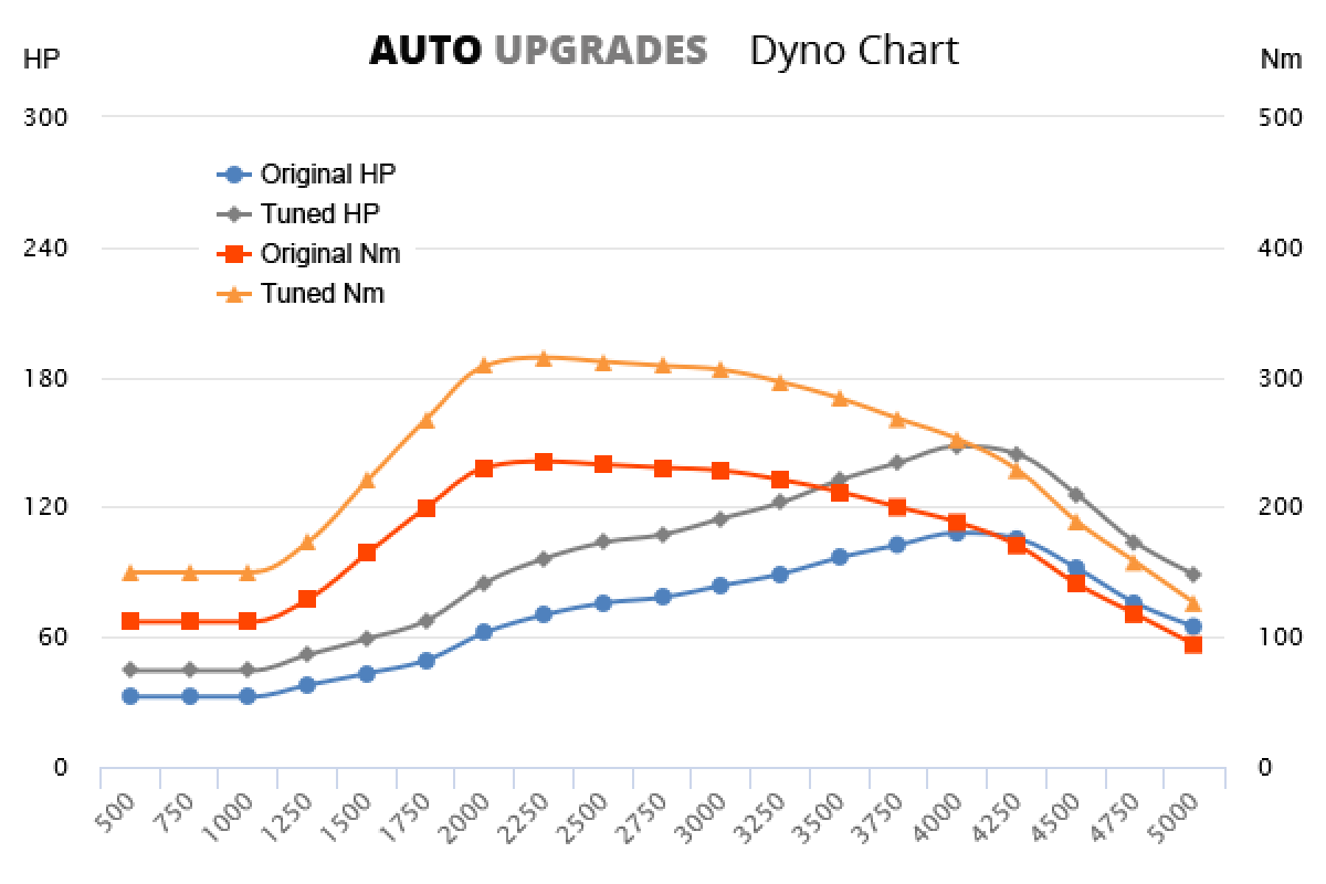 1998–2001 1.9 TDI +40HP +80Nm