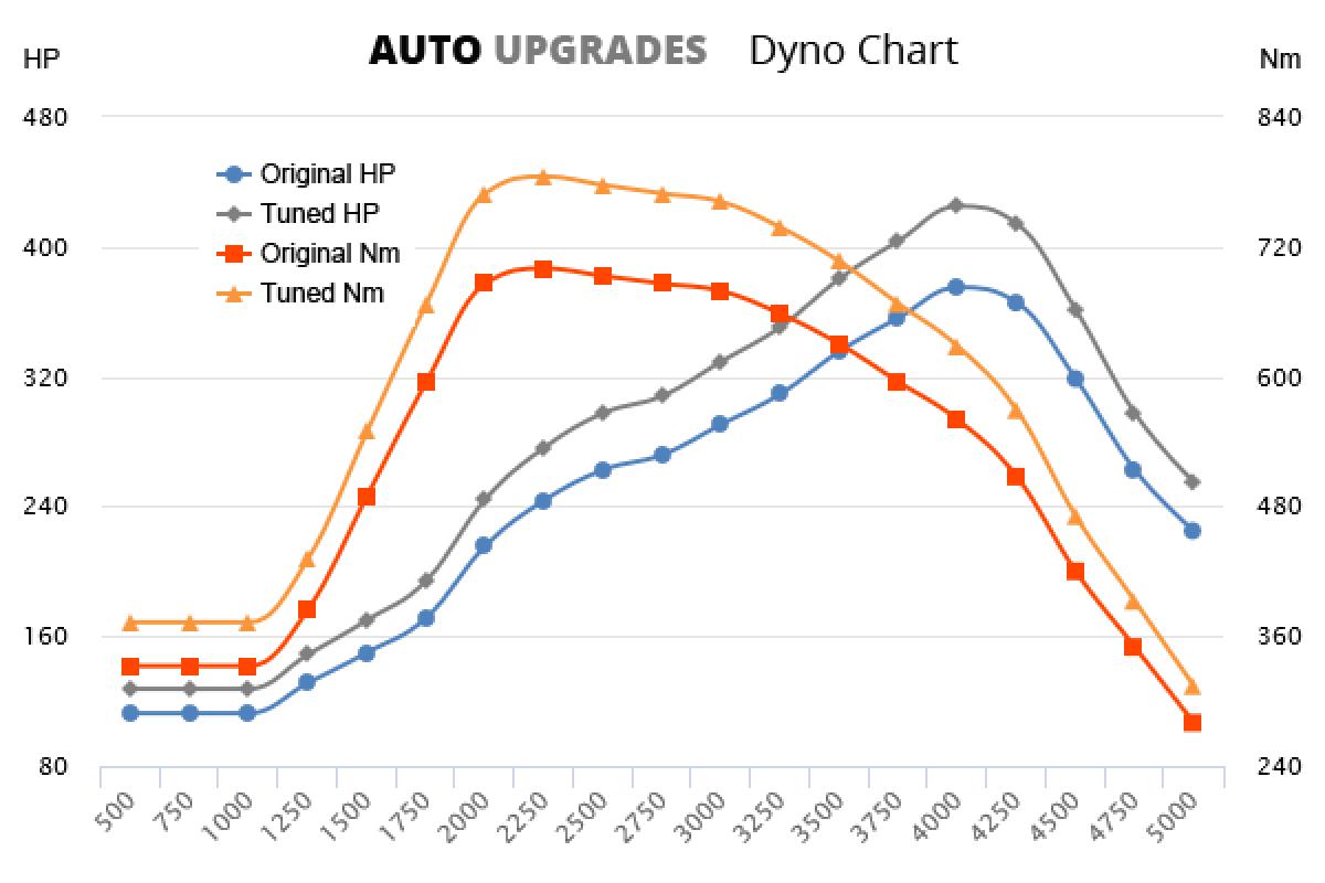 2015- 3.0 TDI e-tron +50HP +85Nm