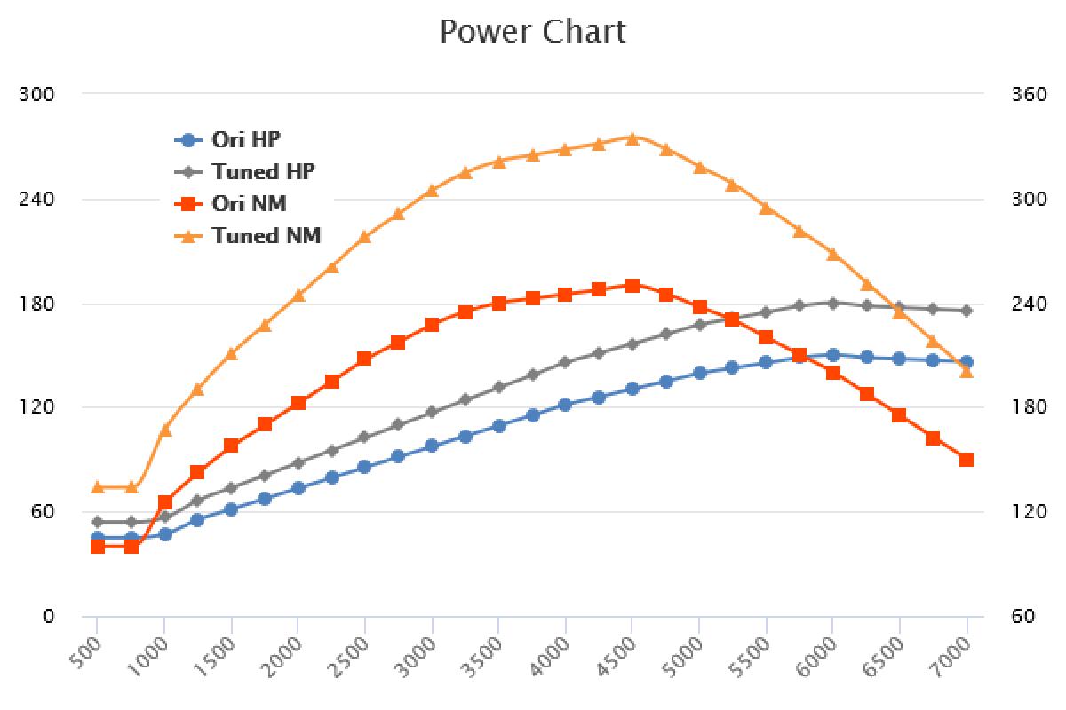 2017- 1.5 TSI +35HP +80Nm