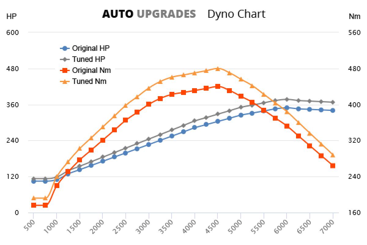 2007-2012 4.2 V8 +28HP +40Nm