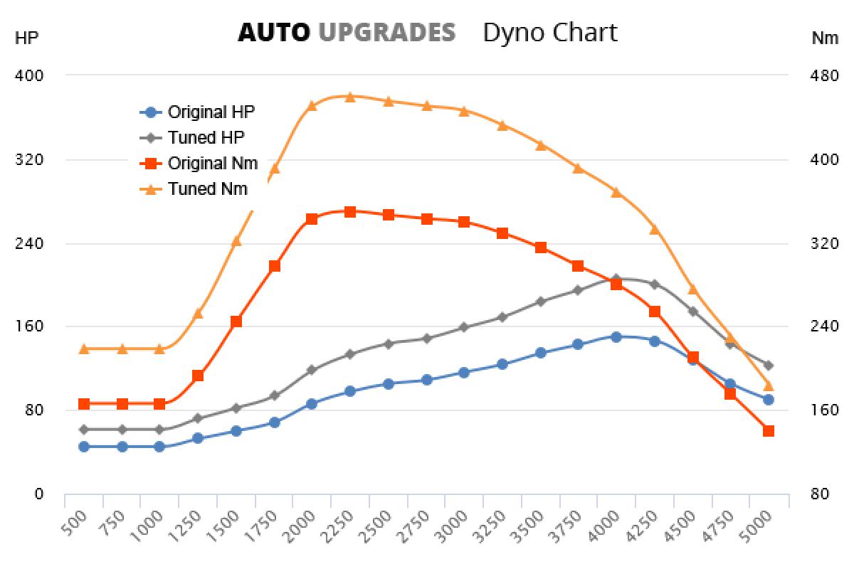 2004-2012 D3 +55HP +110Nm