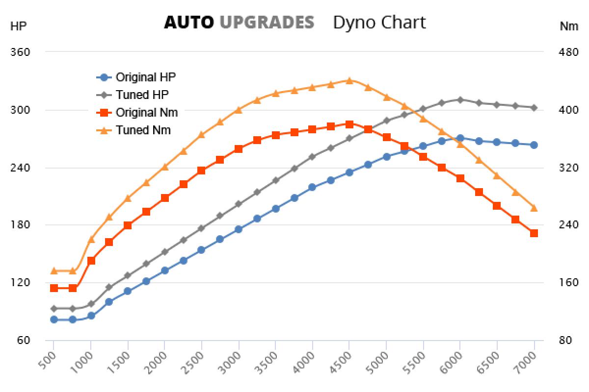 1989-2006 T6 +40HP +60Nm