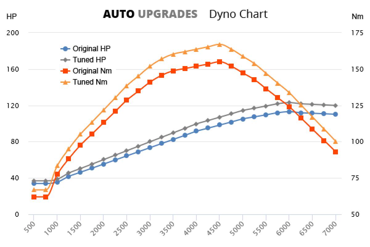 2005-2010 1.6 FSI +10HP +12Nm