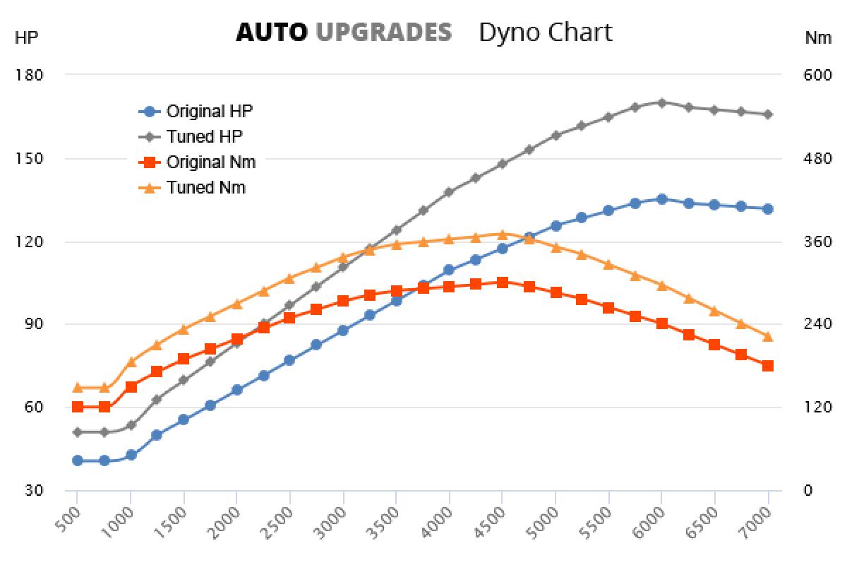 1998-2001 TD5 +35HP +70Nm