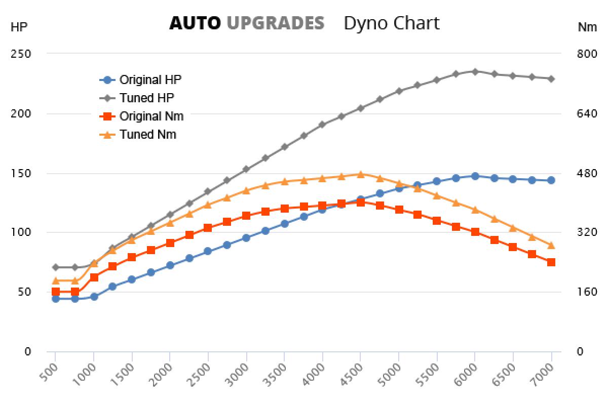 2011-2015 2.2 TD4 +88HP +75Nm