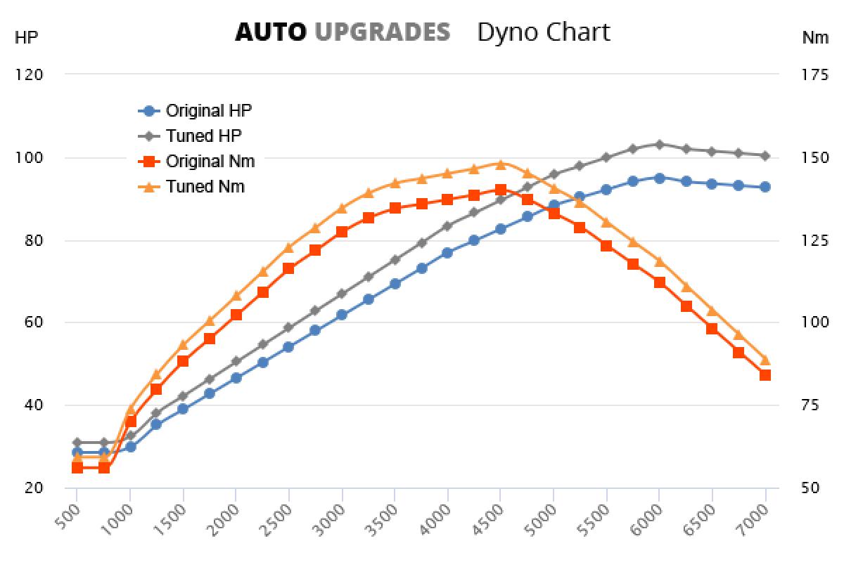 2004-2012 A150 +8HP +8Nm