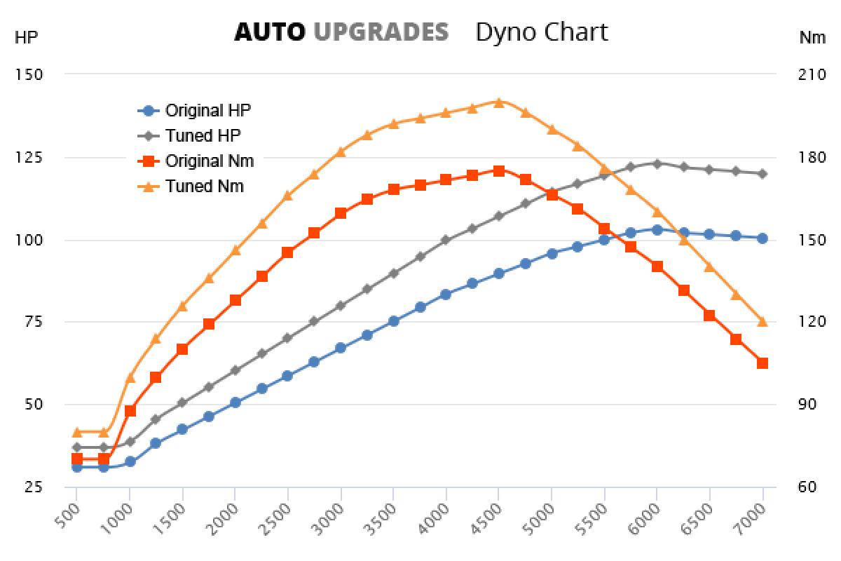 2012-2015 1.2 TSI 77 kW +20HP +25Nm