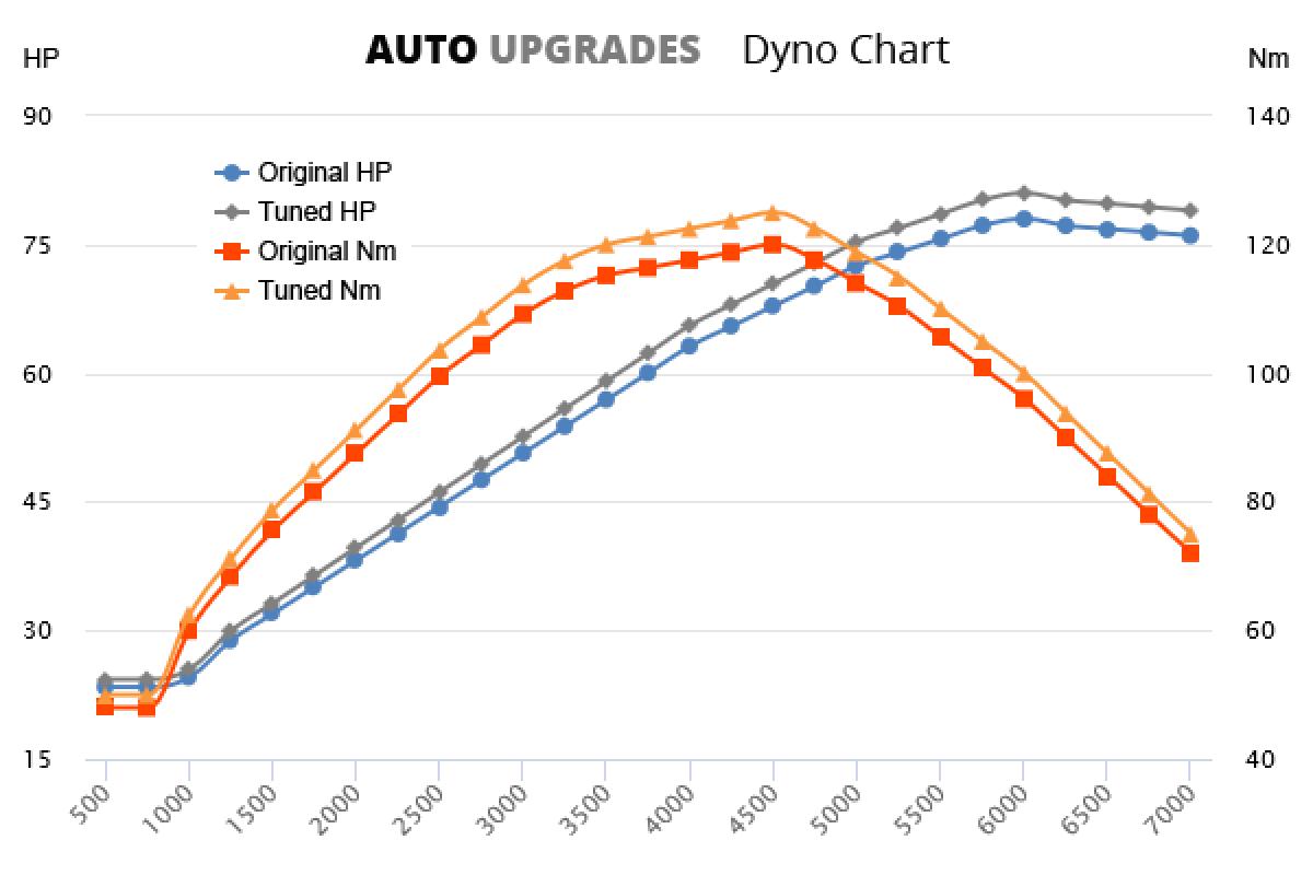 2008-2015 1.4 +5HP +8Nm
