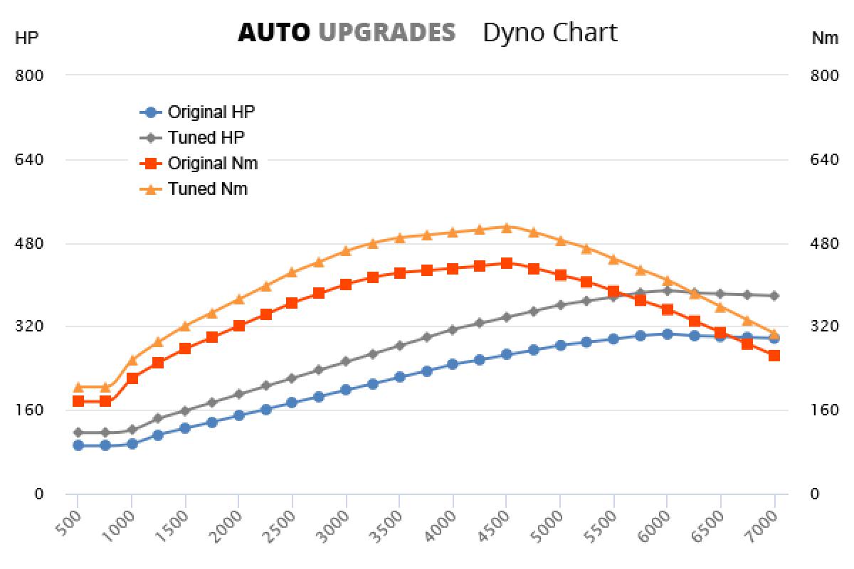 2012-2018 3.0 TFSI 225kW +83HP +70Nm
