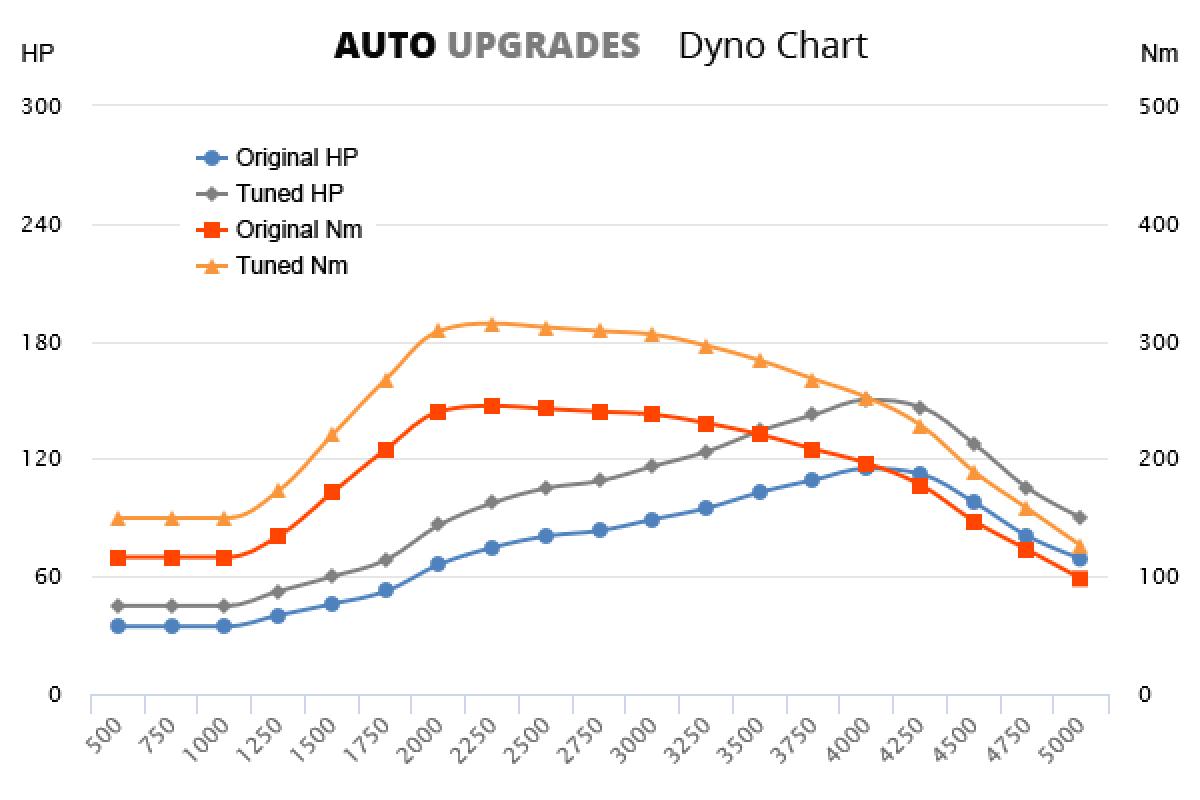 2001-2005 2.5 DI-D +40HP +65Nm