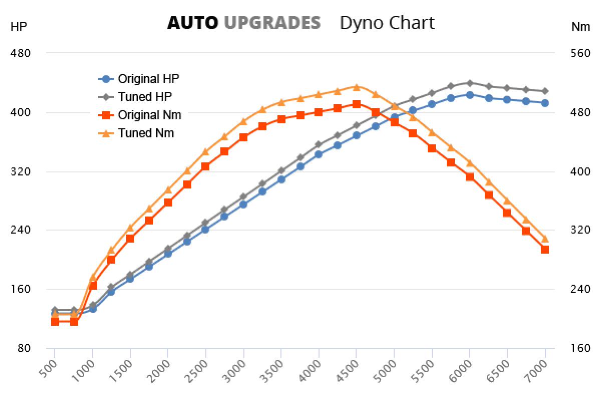 2008-2012 4.7l V8 430PS +16HP +24Nm