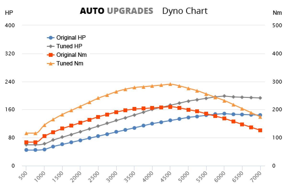 1997-1999 1.8 T 148bhp +50HP +80Nm