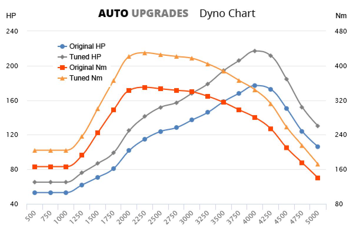 2007-2010 20d +50HP +90Nm