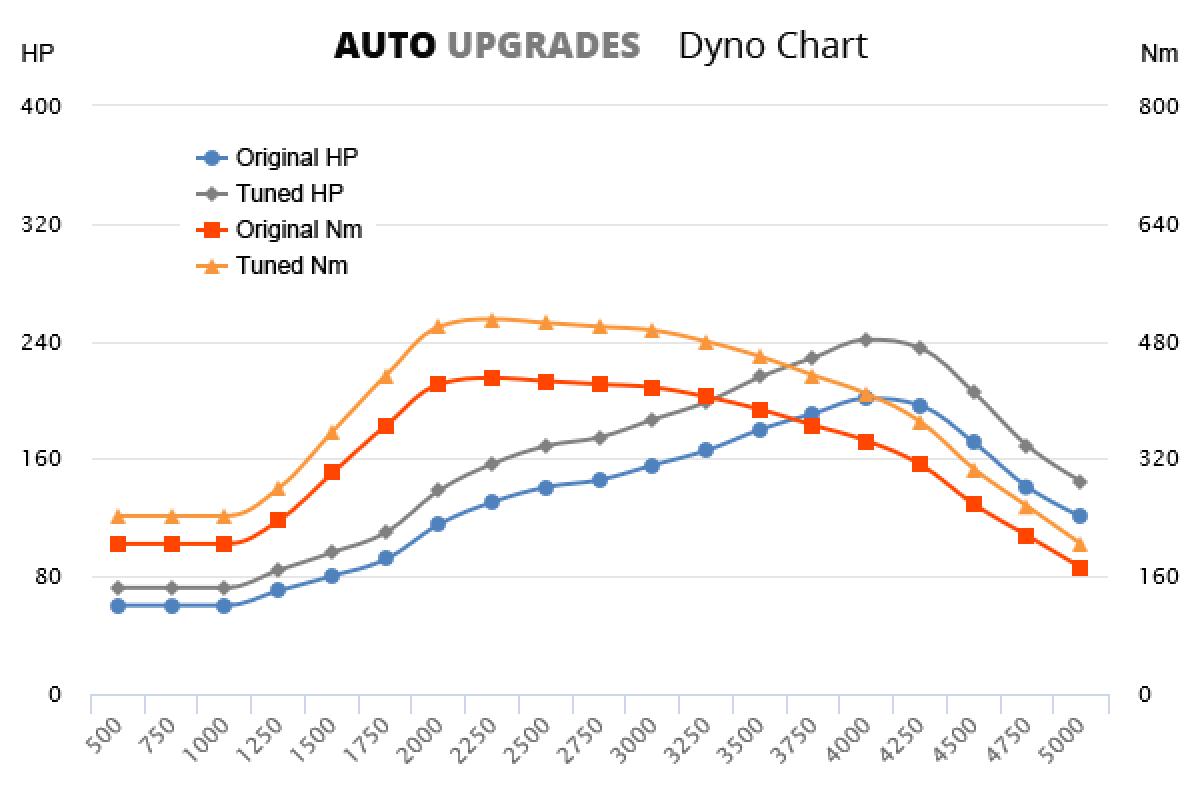 2010-2012 325d +40HP +80Nm
