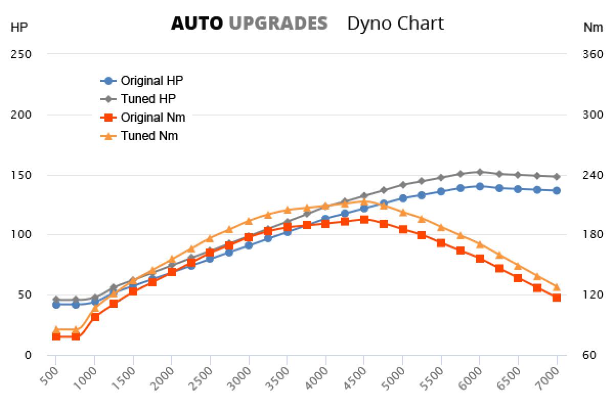 2007-2015 2.0 +12HP +18Nm