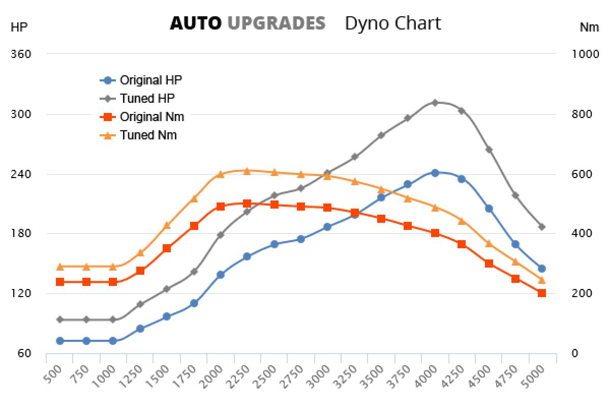 2008-2015 3.0 D 240bhp +70HP +110Nm