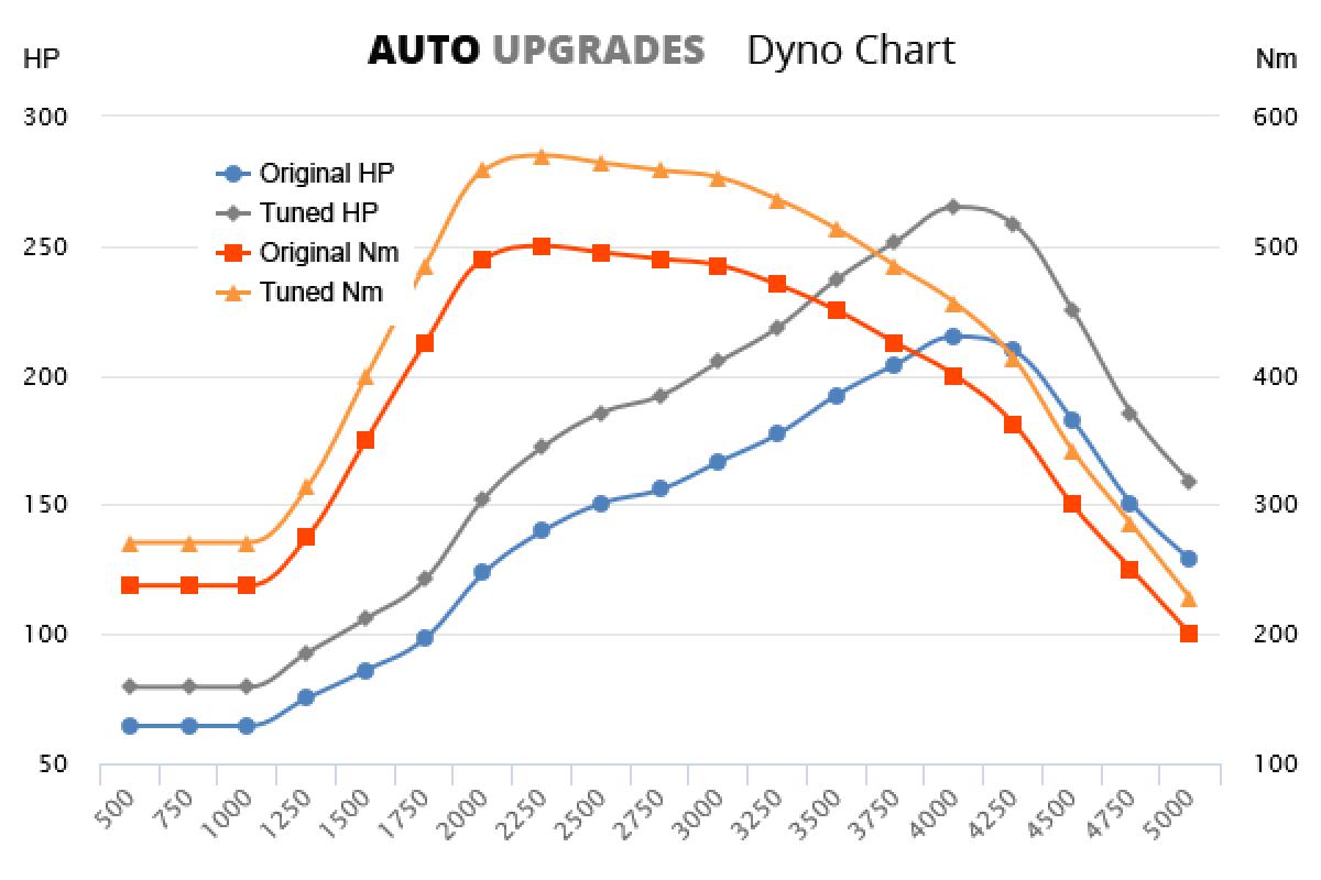 2004-2010 30d +50HP +70Nm