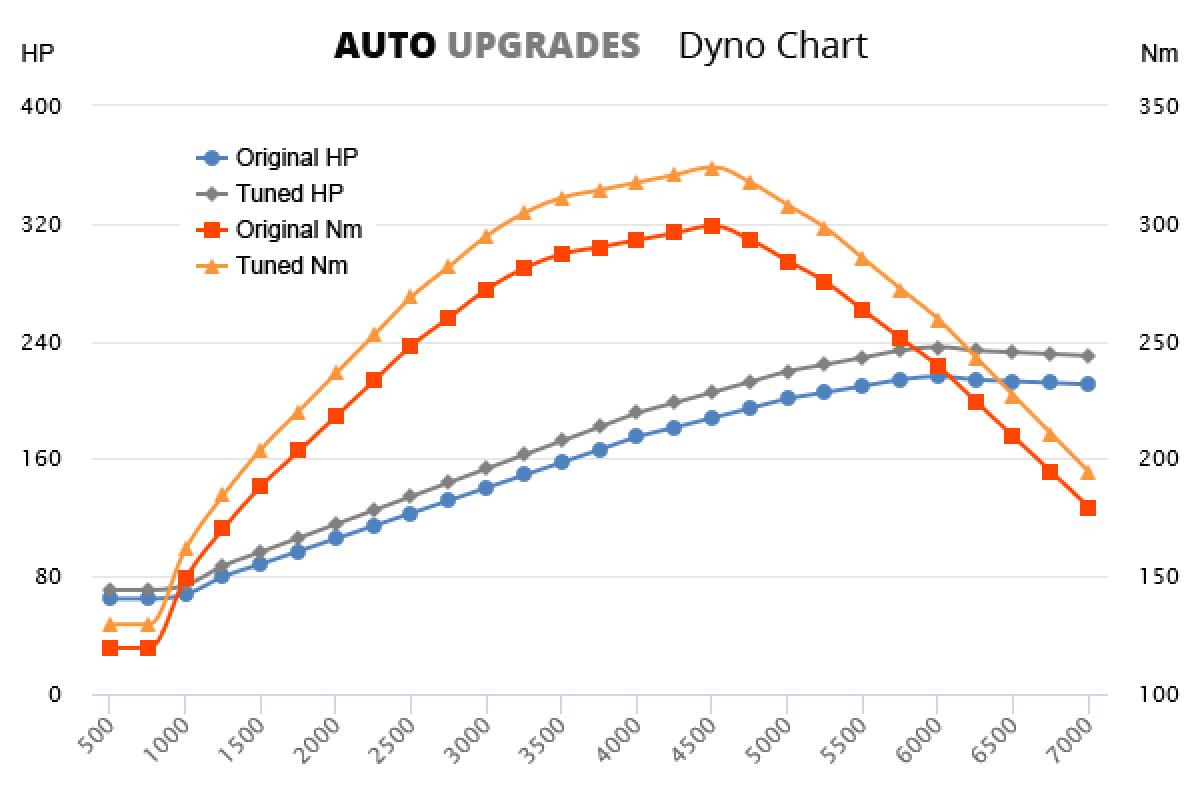 2001-2004 3.0 +20HP +25Nm