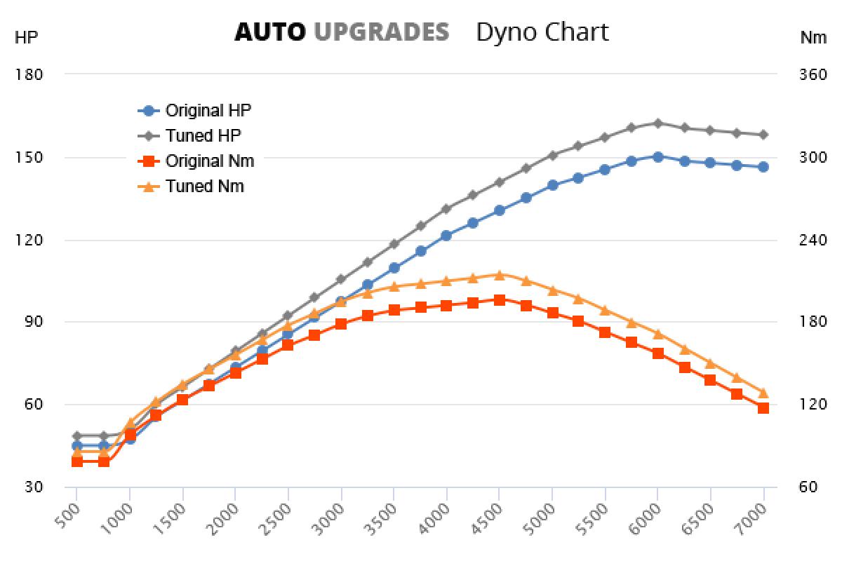 2006-2012 2.0 VVT-i +12HP +18Nm