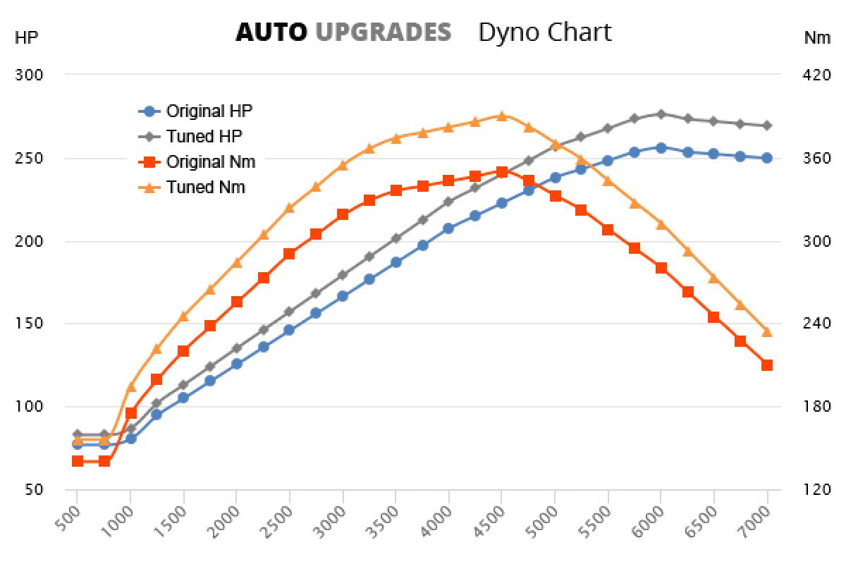 2008-2015 3.6 +20HP +40Nm