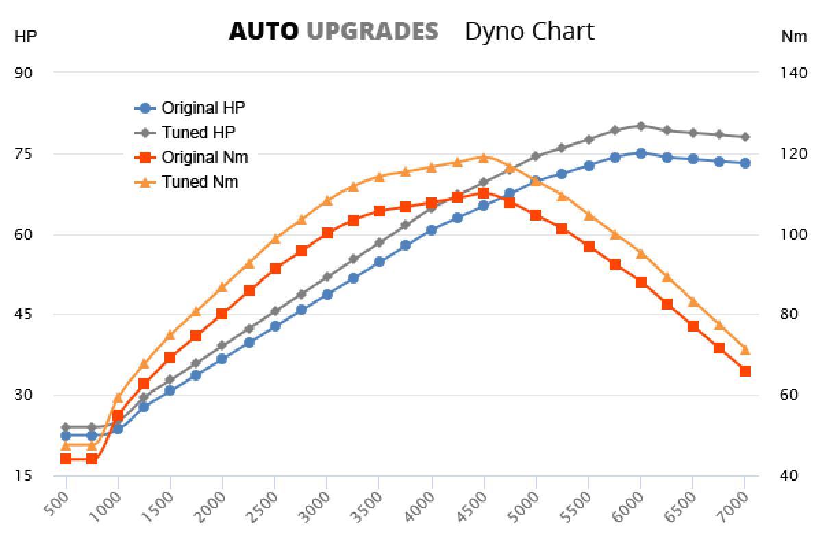 2002-2008 1.4 +5HP +9Nm