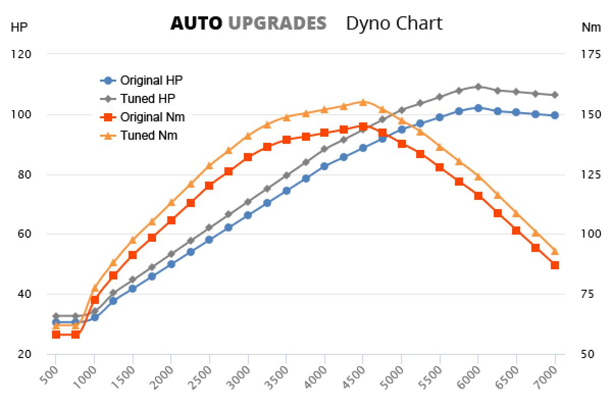 1998-2004 1.6 75kW +7HP +10Nm
