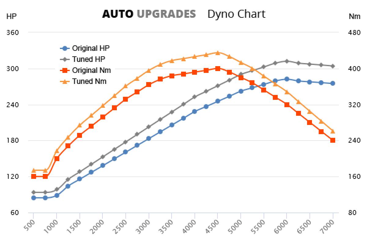 1995-2001 740i +30HP +35Nm