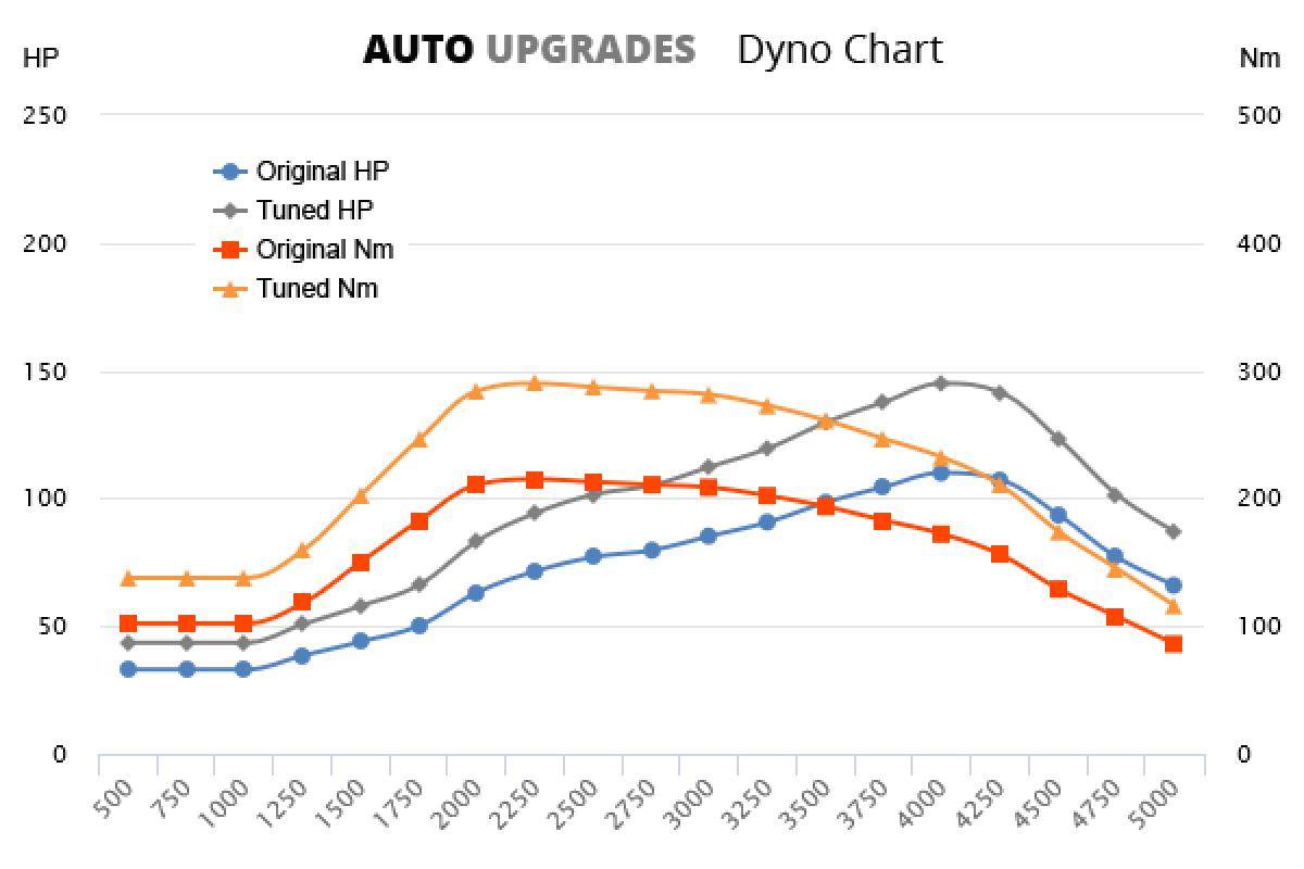 2002-2009 1.6 HDI 81kW +35HP +75Nm