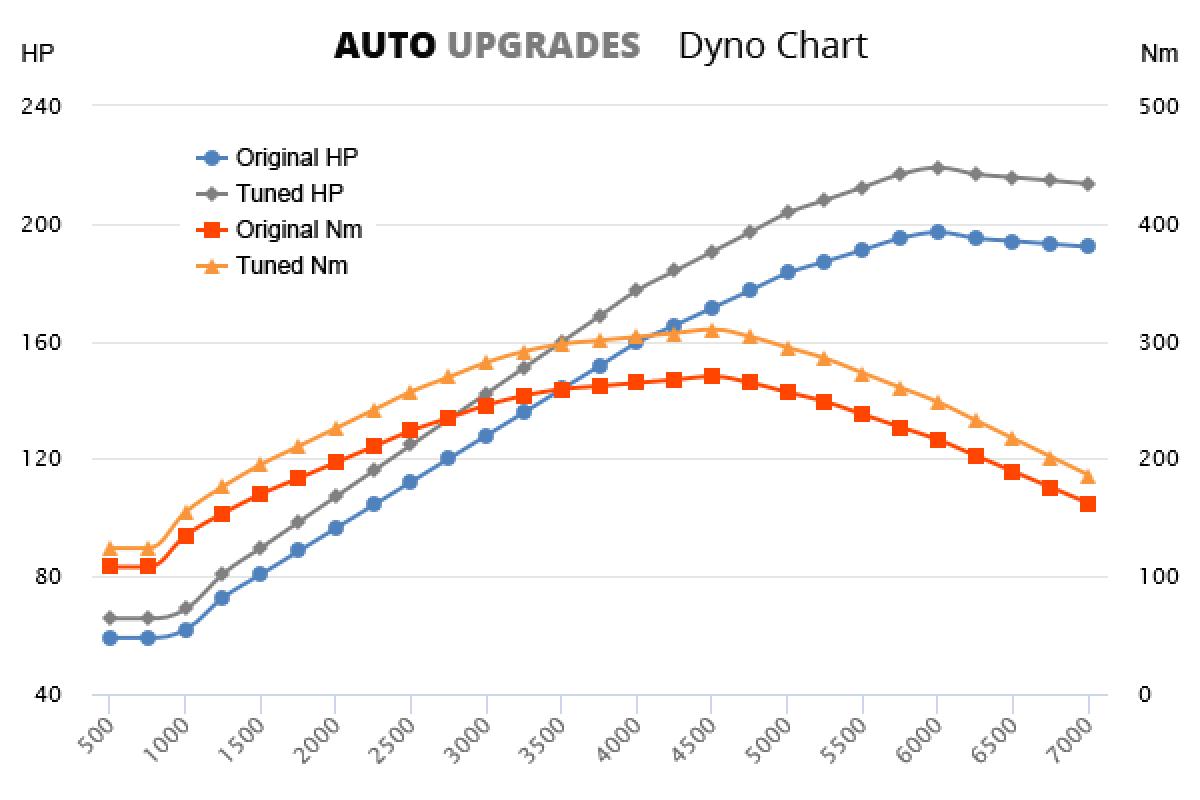 1999-2005 S280 +22HP +40Nm
