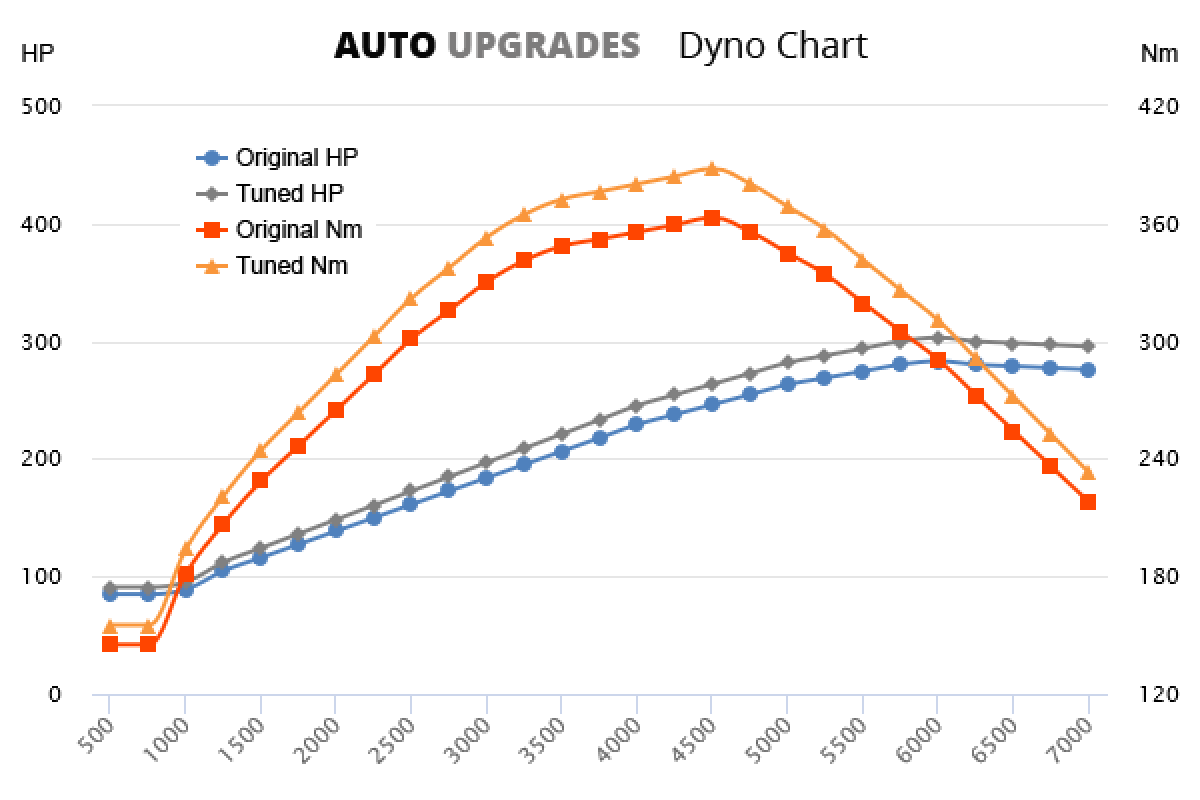 2003-2005 3.5 V6 +20HP +25Nm