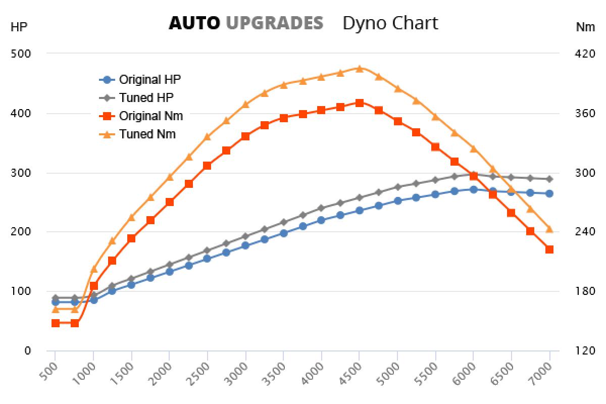 2001-2005 4.0 W8 +25HP +35Nm