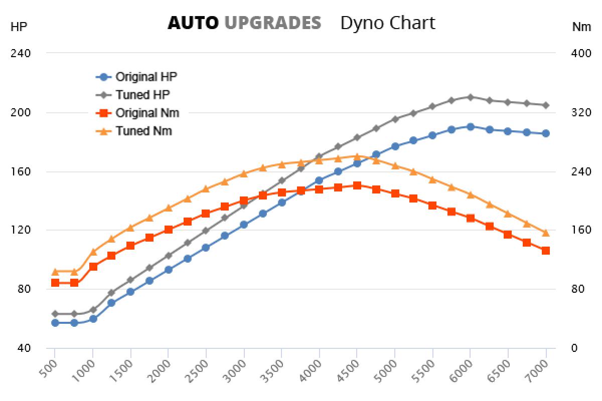 2007-2015 2.4 i-VTEC +25HP +40Nm