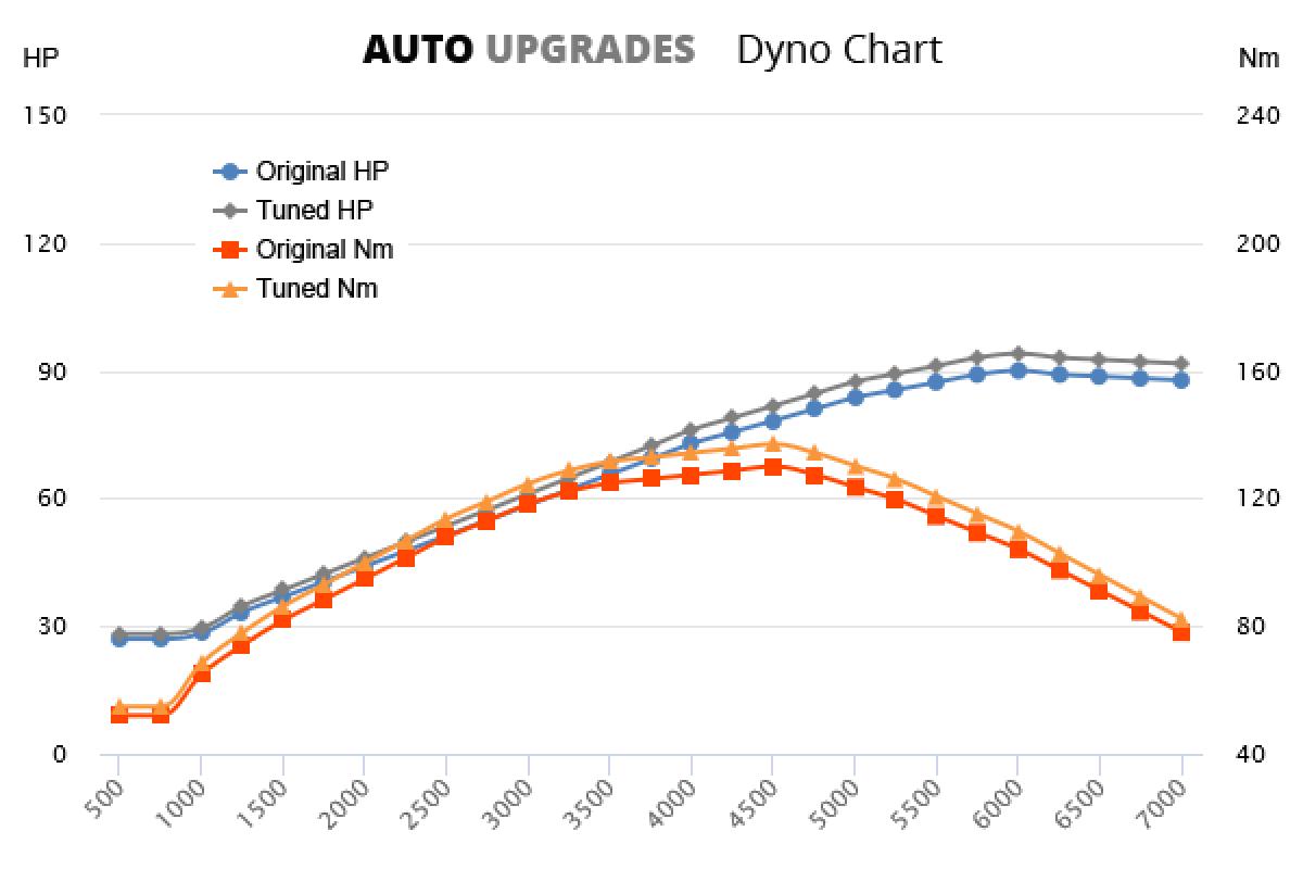 2002-2009 1.4 +5HP +9Nm