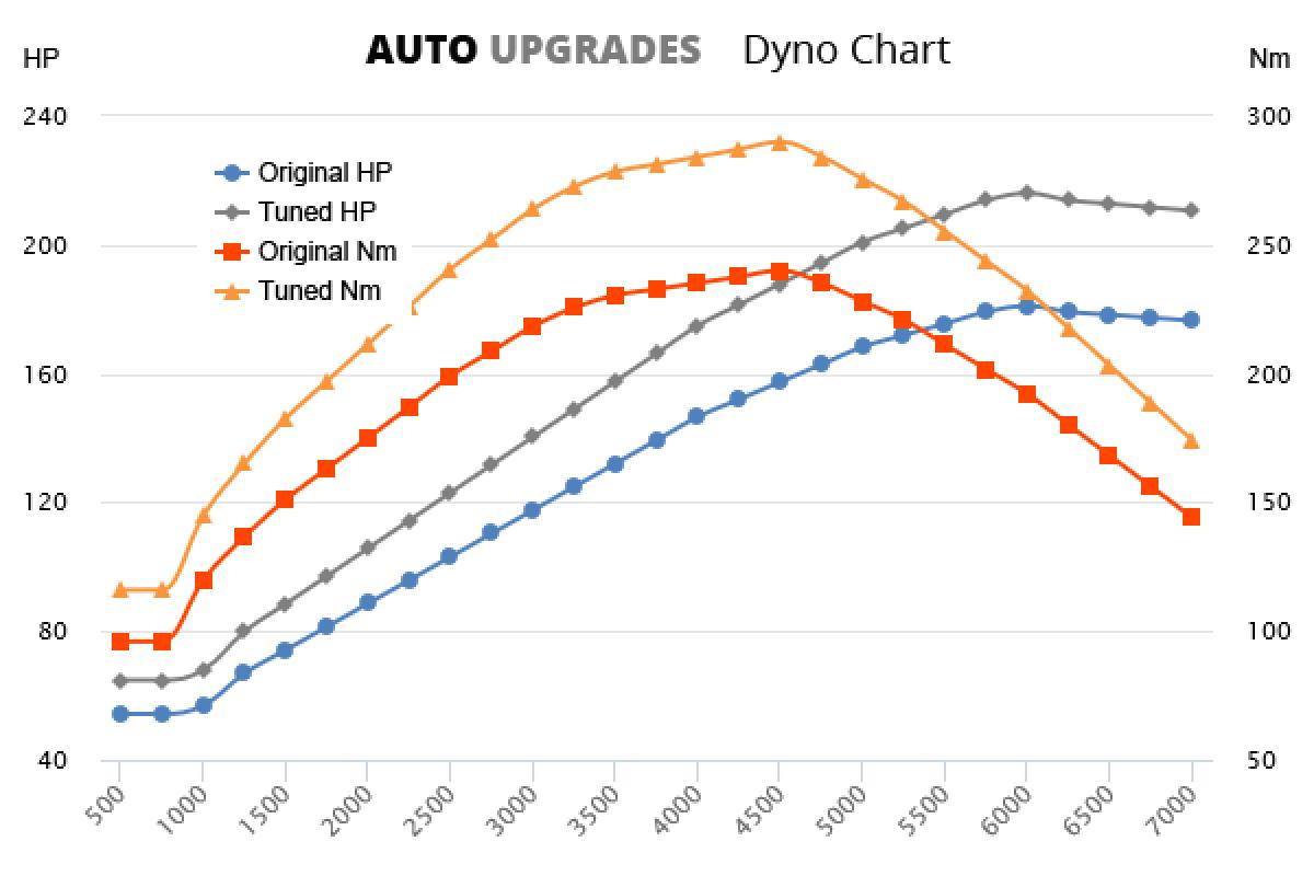 2006-2013 1.6 Cooper S +35HP +50Nm